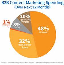 B2b case study marketing